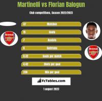 Martinelli vs Florian Balogun h2h player stats