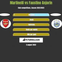 Martinelli vs Faustino Anjorin h2h player stats
