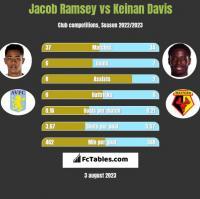 Jacob Ramsey vs Keinan Davis h2h player stats