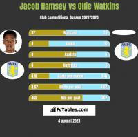 Jacob Ramsey vs Ollie Watkins h2h player stats