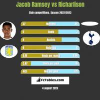 Jacob Ramsey vs Richarlison h2h player stats