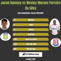 Jacob Ramsey vs Wesley Moraes Ferreira Da Silva h2h player stats