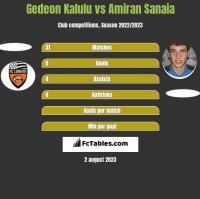 Gedeon Kalulu vs Amiran Sanaia h2h player stats