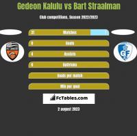 Gedeon Kalulu vs Bart Straalman h2h player stats