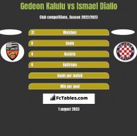 Gedeon Kalulu vs Ismael Diallo h2h player stats
