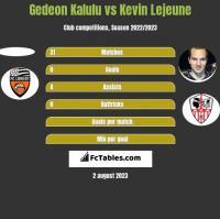 Gedeon Kalulu vs Kevin Lejeune h2h player stats