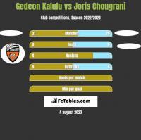Gedeon Kalulu vs Joris Chougrani h2h player stats