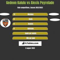 Gedeon Kalulu vs Alexis Peyrelade h2h player stats