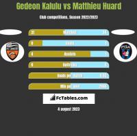 Gedeon Kalulu vs Matthieu Huard h2h player stats
