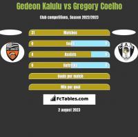 Gedeon Kalulu vs Gregory Coelho h2h player stats