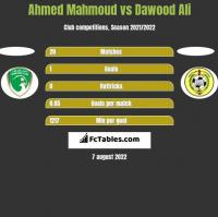 Ahmed Mahmoud vs Dawood Ali h2h player stats