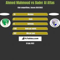Ahmed Mahmoud vs Bader Al Attas h2h player stats