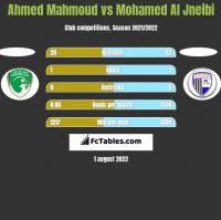 Ahmed Mahmoud vs Mohamed Al Jneibi h2h player stats