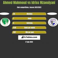 Ahmed Mahmoud vs Idriss Mzaouiyani h2h player stats