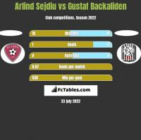 Arlind Sejdiu vs Gustaf Backaliden h2h player stats
