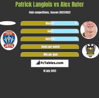 Patrick Langlois vs Alex Rufer h2h player stats