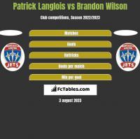 Patrick Langlois vs Brandon Wilson h2h player stats