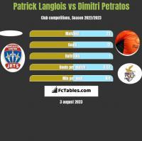 Patrick Langlois vs Dimitri Petratos h2h player stats