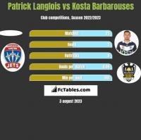 Patrick Langlois vs Kosta Barbarouses h2h player stats