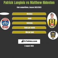 Patrick Langlois vs Matthew Ridenton h2h player stats