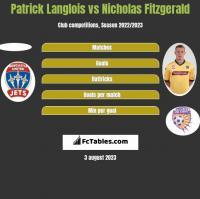 Patrick Langlois vs Nicholas Fitzgerald h2h player stats