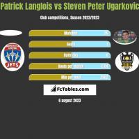 Patrick Langlois vs Steven Peter Ugarkovic h2h player stats