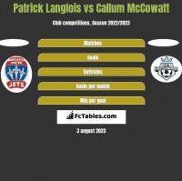 Patrick Langlois vs Callum McCowatt h2h player stats