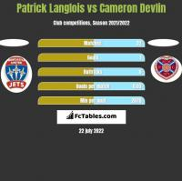 Patrick Langlois vs Cameron Devlin h2h player stats