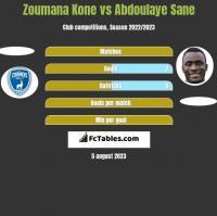 Zoumana Kone vs Abdoulaye Sane h2h player stats