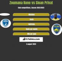 Zoumana Kone vs Sloan Privat h2h player stats