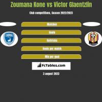 Zoumana Kone vs Victor Glaentzlin h2h player stats