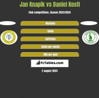 Jan Knapik vs Daniel Kostl h2h player stats