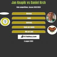 Jan Knapik vs Daniel Krch h2h player stats