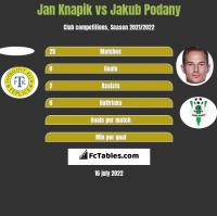 Jan Knapik vs Jakub Podany h2h player stats