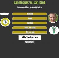 Jan Knapik vs Jan Krob h2h player stats