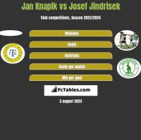 Jan Knapik vs Josef Jindrisek h2h player stats