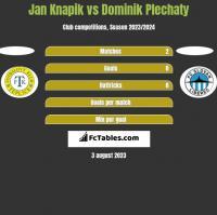 Jan Knapik vs Dominik Plechaty h2h player stats