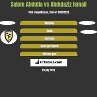 Salem Abdulla vs Abdulaziz Ismail h2h player stats