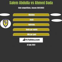 Salem Abdulla vs Ahmed Dada h2h player stats