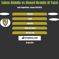 Salem Abdulla vs Ahmed Ibrahim Al Yassi h2h player stats