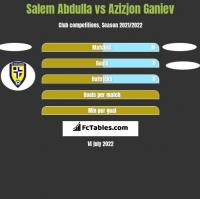 Salem Abdulla vs Azizjon Ganiev h2h player stats