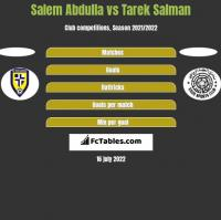 Salem Abdulla vs Tarek Salman h2h player stats
