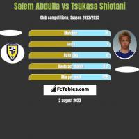 Salem Abdulla vs Tsukasa Shiotani h2h player stats