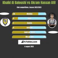 Khalid Al Baloushi vs Akram Hassan Afif h2h player stats