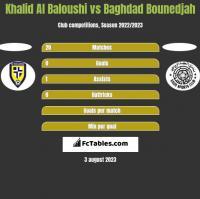 Khalid Al Baloushi vs Baghdad Bounedjah h2h player stats