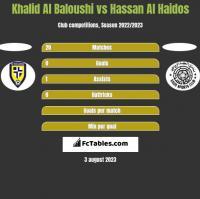 Khalid Al Baloushi vs Hassan Al Haidos h2h player stats