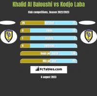 Khalid Al Baloushi vs Kodjo Laba h2h player stats