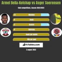 Armel Bella-Kotchap vs Asger Soerensen h2h player stats