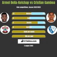 Armel Bella-Kotchap vs Cristian Gamboa h2h player stats