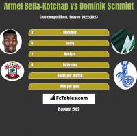 Armel Bella-Kotchap vs Dominik Schmidt h2h player stats